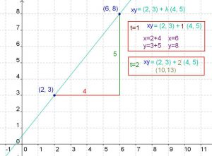 recta 2D