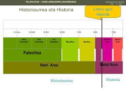 ordenazio-historia